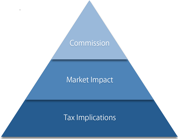 Transaction cost analysis: Transpyramid Graphic