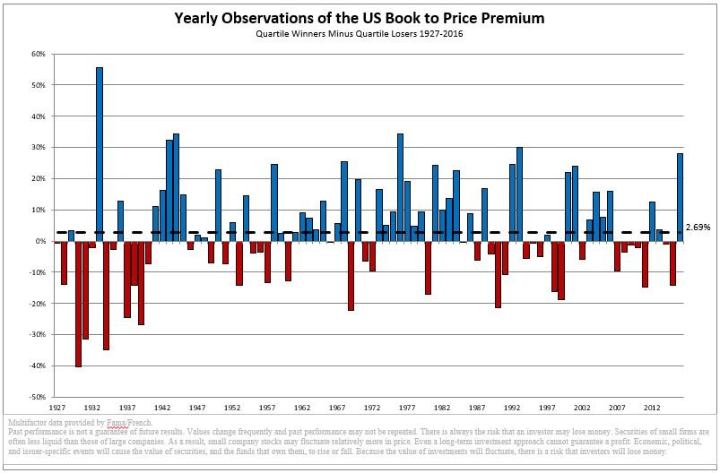 Yearly Observations of the US Book to Price Premium