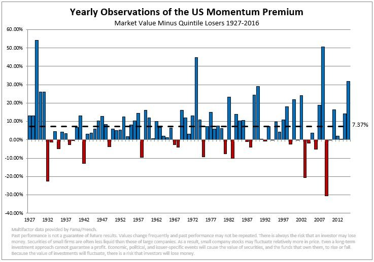 Yearly Observations of the US Momentum Premium