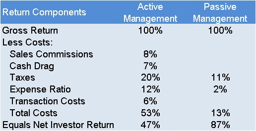 costs of active mgmt